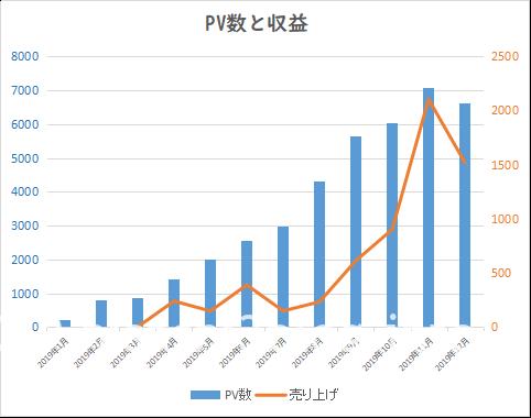 2019年 PV数と収益